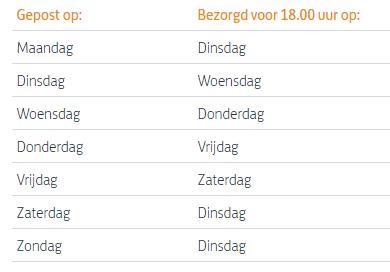Doorlooptijden van PostNL binnen Nederland
